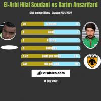 El-Arbi Hilal Soudani vs Karim Ansarifard h2h player stats