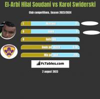 El-Arbi Hilal Soudani vs Karol Swiderski h2h player stats