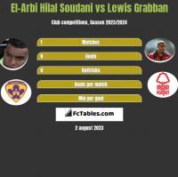 El-Arbi Hilal Soudani vs Lewis Grabban h2h player stats