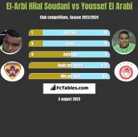 El-Arbi Hilal Soudani vs Youssef El Arabi h2h player stats
