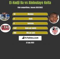 El-Hadji Ba vs Abdoulaye Keita h2h player stats