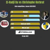 El-Hadji Ba vs Christophe Kerbrat h2h player stats