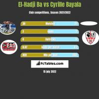 El-Hadji Ba vs Cyrille Bayala h2h player stats