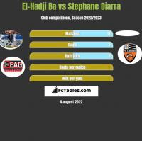 El-Hadji Ba vs Stephane Diarra h2h player stats