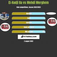 El-Hadji Ba vs Mehdi Merghem h2h player stats