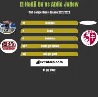 El-Hadji Ba vs Ablie Jallow h2h player stats