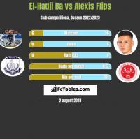 El-Hadji Ba vs Alexis Flips h2h player stats