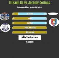 El-Hadji Ba vs Jeremy Corinus h2h player stats