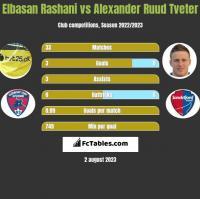 Elbasan Rashani vs Alexander Ruud Tveter h2h player stats