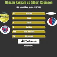 Elbasan Rashani vs Gilbert Koomson h2h player stats