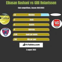 Elbasan Rashani vs Gilli Rolantsson h2h player stats