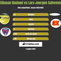 Elbasan Rashani vs Lars-Joergen Salvesen h2h player stats