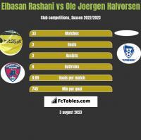 Elbasan Rashani vs Ole Joergen Halvorsen h2h player stats
