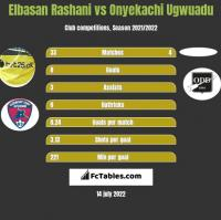 Elbasan Rashani vs Onyekachi Ugwuadu h2h player stats