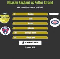 Elbasan Rashani vs Petter Strand h2h player stats