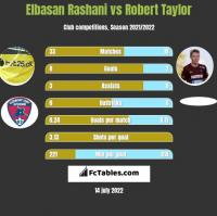 Elbasan Rashani vs Robert Taylor h2h player stats