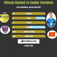 Elbasan Rashani vs Sander Svendsen h2h player stats
