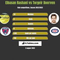 Elbasan Rashani vs Torgeir Boerven h2h player stats