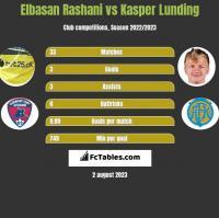 Elbasan Rashani vs Kasper Lunding h2h player stats