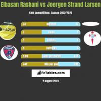 Elbasan Rashani vs Joergen Strand Larsen h2h player stats