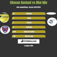 Elbasan Rashani vs Bilal Njie h2h player stats