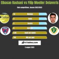 Elbasan Rashani vs Filip Moeller Delaveris h2h player stats