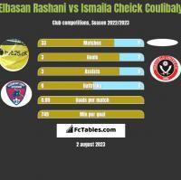 Elbasan Rashani vs Ismaila Cheick Coulibaly h2h player stats