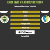 Eldar Civic vs Andrey Nesterov h2h player stats
