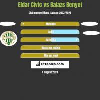 Eldar Civic vs Balazs Benyei h2h player stats