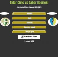 Eldar Civic vs Gabor Eperjesi h2h player stats