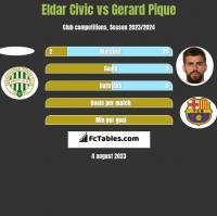 Eldar Civic vs Gerard Pique h2h player stats