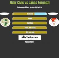 Eldar Civic vs Janos Ferenczi h2h player stats