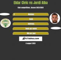 Eldar Civic vs Jordi Alba h2h player stats