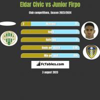 Eldar Civic vs Junior Firpo h2h player stats