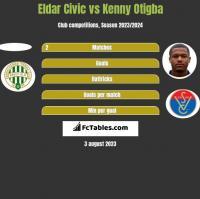 Eldar Civic vs Kenny Otigba h2h player stats