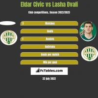 Eldar Civic vs Lasza Dwali h2h player stats