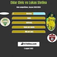 Eldar Civic vs Lukas Stetina h2h player stats
