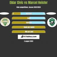 Eldar Civic vs Marcel Heister h2h player stats