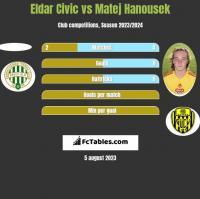Eldar Civic vs Matej Hanousek h2h player stats