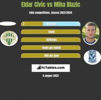 Eldar Civic vs Miha Blazic h2h player stats