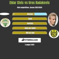 Eldar Civic vs Uros Radakovic h2h player stats