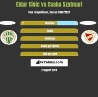 Eldar Civic vs Csaba Szatmari h2h player stats