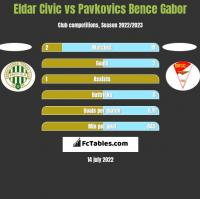 Eldar Civic vs Pavkovics Bence Gabor h2h player stats