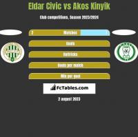 Eldar Civic vs Akos Kinyik h2h player stats