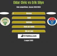 Eldar Civic vs Erik Silye h2h player stats