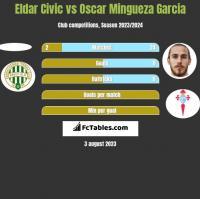 Eldar Civic vs Oscar Mingueza Garcia h2h player stats