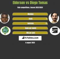 Elderson vs Diogo Tomas h2h player stats