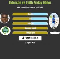 Elderson vs Faith Friday Obilor h2h player stats