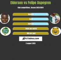 Elderson vs Felipe Aspegren h2h player stats