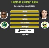 Elderson vs Henri Aalto h2h player stats